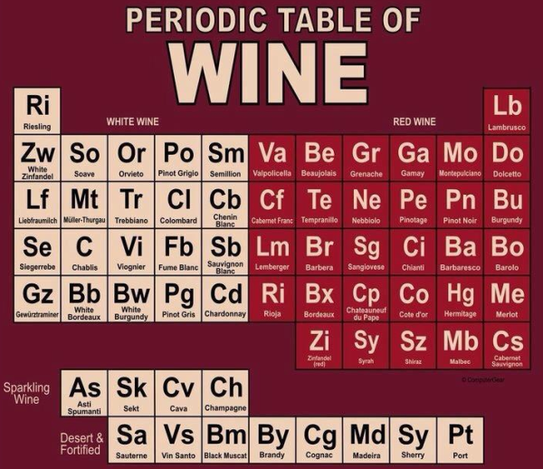 periodic-table-of-wine